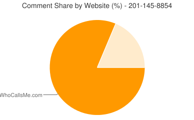 Comment Share 201-145-8854